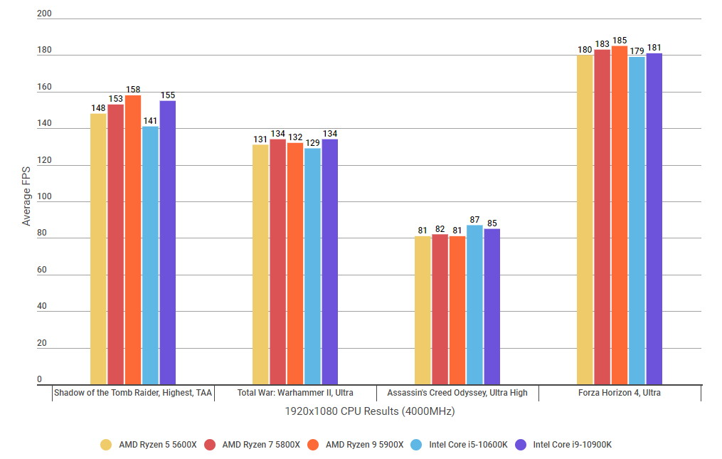 A graph showing how the Ryzen 7 5800X's gaming performance compares to their Intel rivals at 1920x1080 with RAM clocked at 4000MHz.