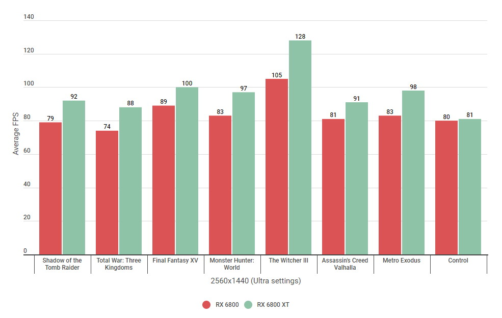 A bar graph comparing the 1440p performance of AMD's Radeon RX 6800 and RX 6800 XT.