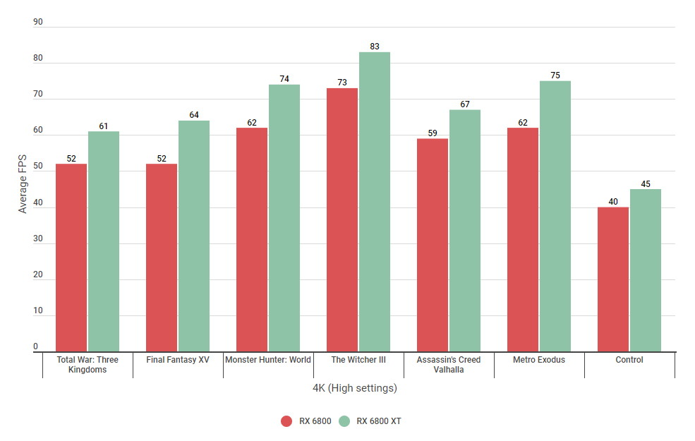 A bar graph comparing the 4K High settings performance of AMD's Radeon RX 6800 and RX 6800 XT graphics cards.