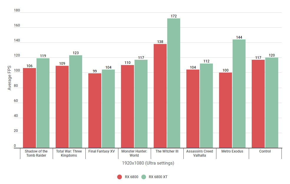 A bar graph comparing the 1080p performance of AMD's Radeon RX 6800 and RX 6800 XT.