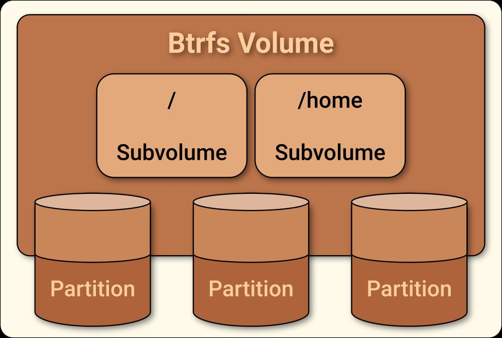 Show the relationship of Btrfs filesystem to hard-drive partitions and mounted directories.