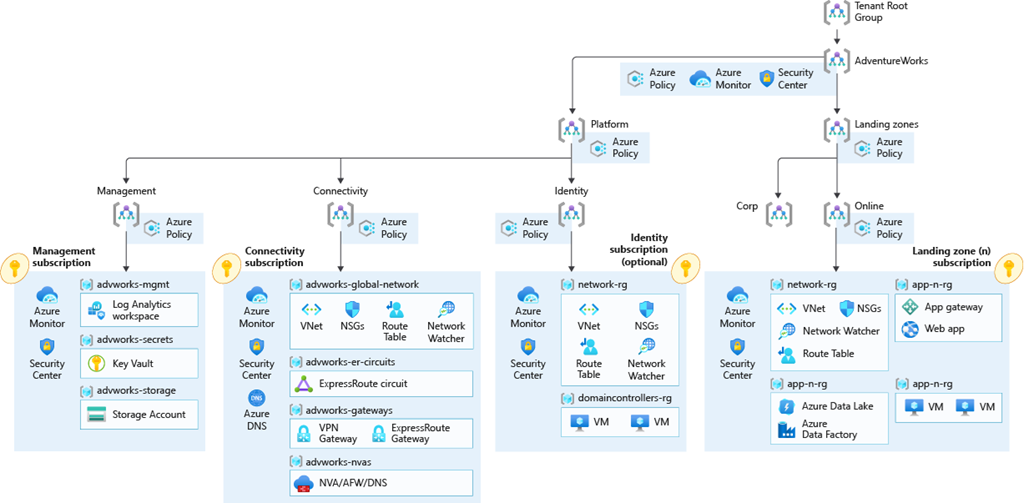 Enterprise-scale with hub and spoke architecture