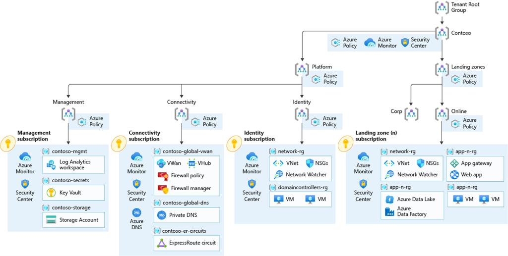 Enterprise-scale Virtual WAN architecture