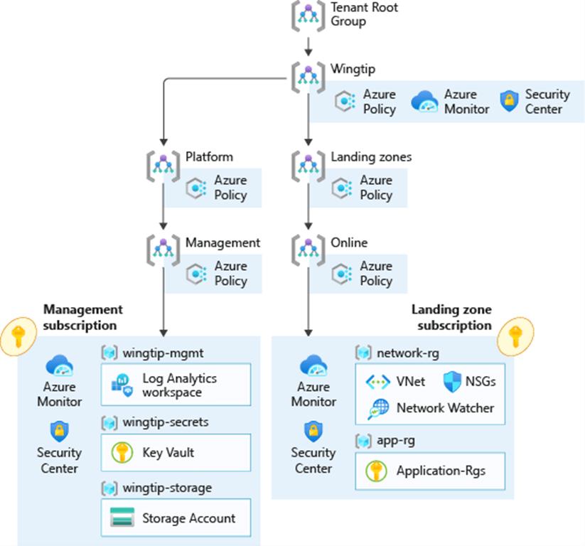 Enterprise-scale foundation architecture
