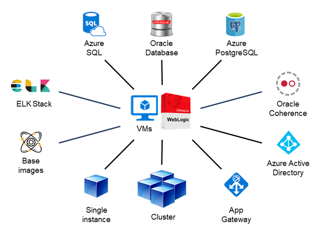 Illustration of WebLogic on Azure Virtual Machines support and integrations, including database connections, Oracle Coherence, Azure Active Directory, ELK stack, and instance configurations.