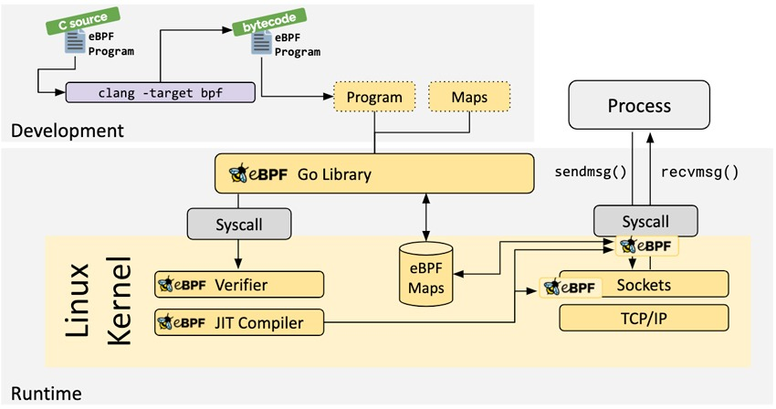 eBPF for Advanced Linux Infrastructure Monitoring Structure