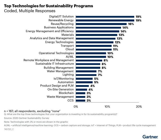 Digital solutions are among the top options companies use to address sustainability.