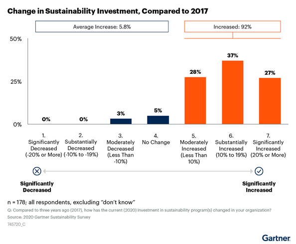 Per Gartner CEO and Senior Executive study, more than 90 percent of executives reported an increase in Sustainability spend.