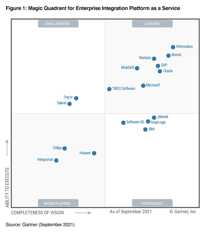 Image depicts the Gartner Magic Quadrant for Enterprise Integration Platform as a Service graphic with Microsoft in a Leader position.